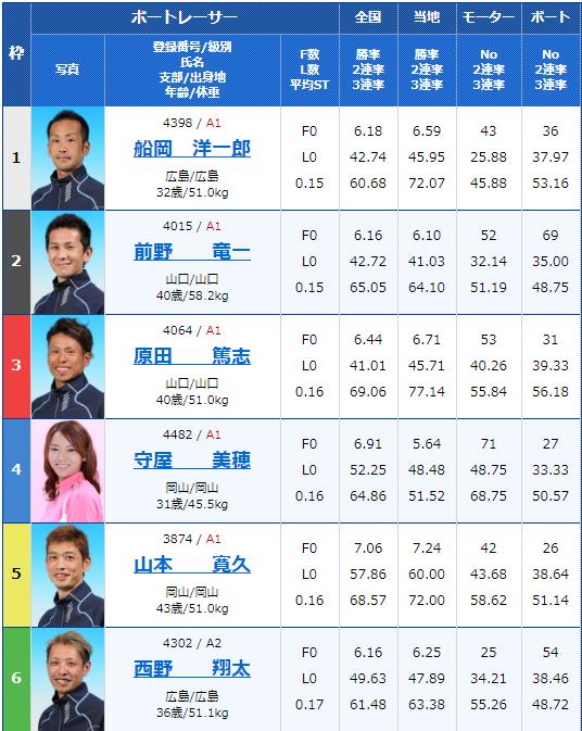 2020年2月13日宮島競艇G1第63回中国地区選手権2日目4Rの出走表