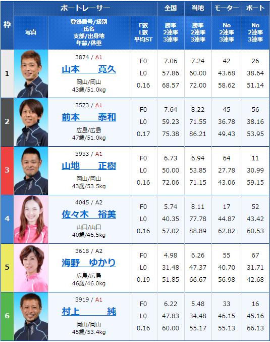 2020年2月13日宮島競艇G1第63回中国地区選手権2日目8Rの出走表