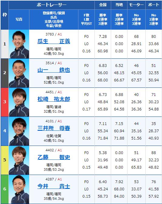 2020年2月14日唐津競艇G1第66回九州地区選手権2日目11Rの出走表