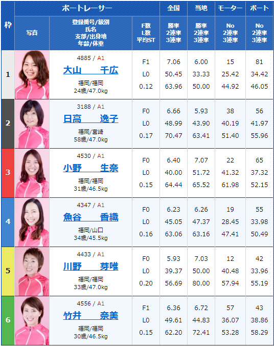 2020年2月14日唐津競艇G1第66回九州地区選手権2日目12Rの出走表