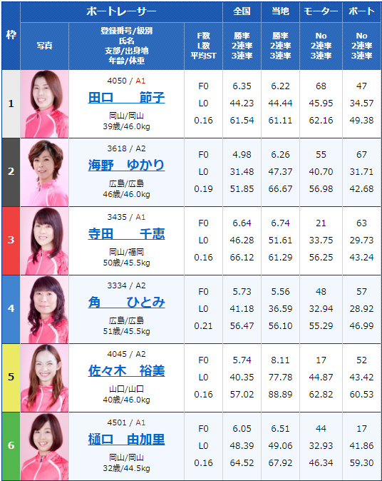 2020年2月14日宮島競艇G1第63回中国地区選手権3日目12Rの出走表