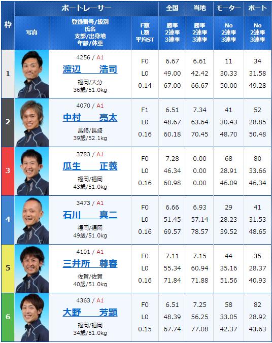 2020年2月15日唐津競艇G1第66回九州地区選手権3日目10Rの出走表
