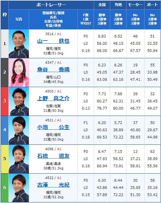 2020年2月15日唐津競艇G1第66回九州地区選手権3日目8Rの出走表
