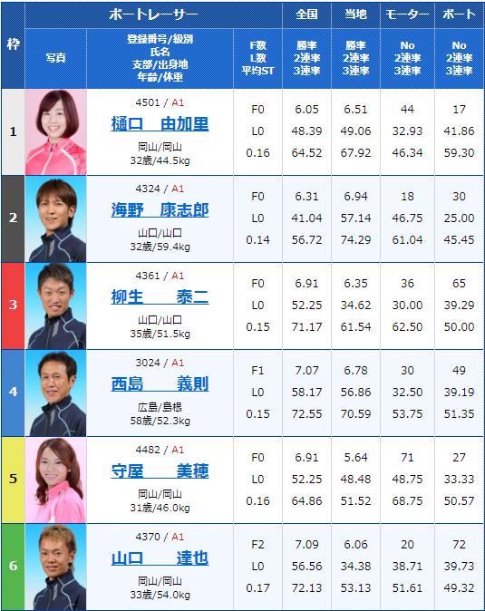 2020年2月16日唐津競艇G1第66回九州地区選手権4日目9Rの出走表