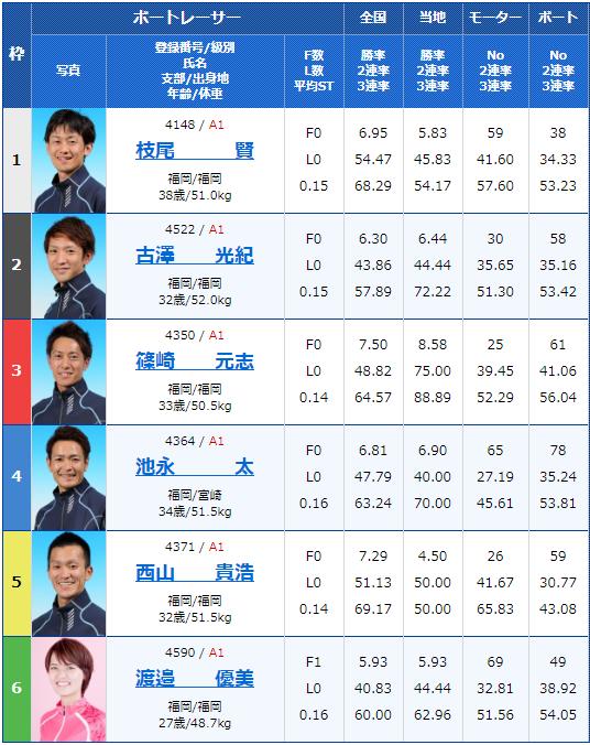 2020年2月17日唐津競艇G1第66回九州地区選手権5日目10Rの出走表