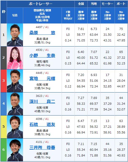 2020年2月17日唐津競艇G1第66回九州地区選手権5日目11Rの出走表