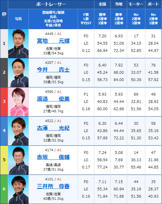 2020年2月18日唐津競艇G1第66回九州地区選手権最終日12Rの出走表