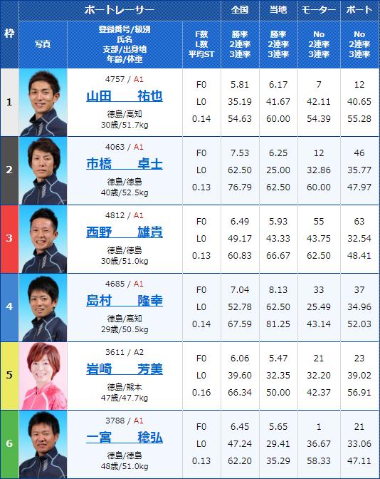 2020年2月11日丸亀競艇G1第63回 四国地区選手権競走5日目11Rの出走表