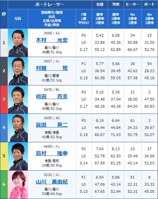 2020年2月13日丸亀競艇G1第63回 四国地区選手権競走最終日6Rの出走表