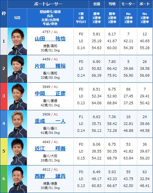 2020年2月13日丸亀競艇G1第63回 四国地区選手権競走最終日12Rの出走表