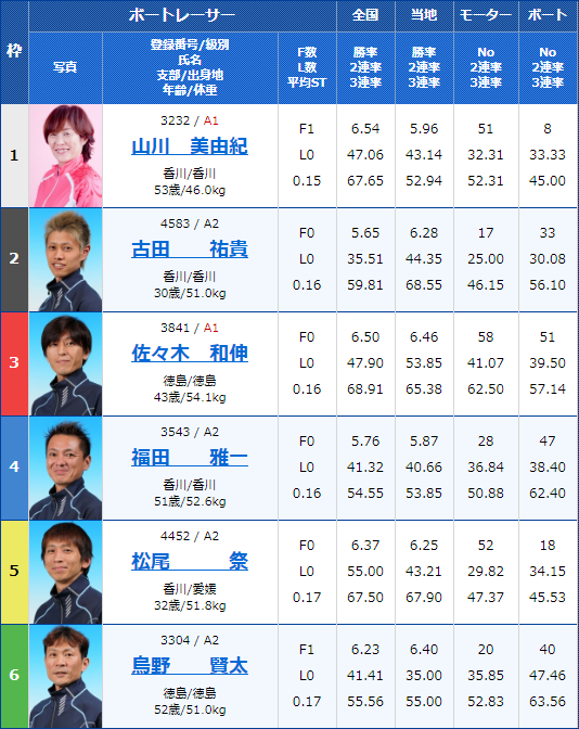 2020年2月11日丸亀競艇G1第63回 四国地区選手権競走5日目7Rの出走表