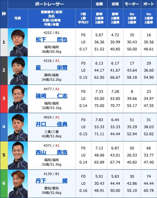 2020年3月9日若松競艇G3シャボン玉石けん杯5日目10Rの出走表
