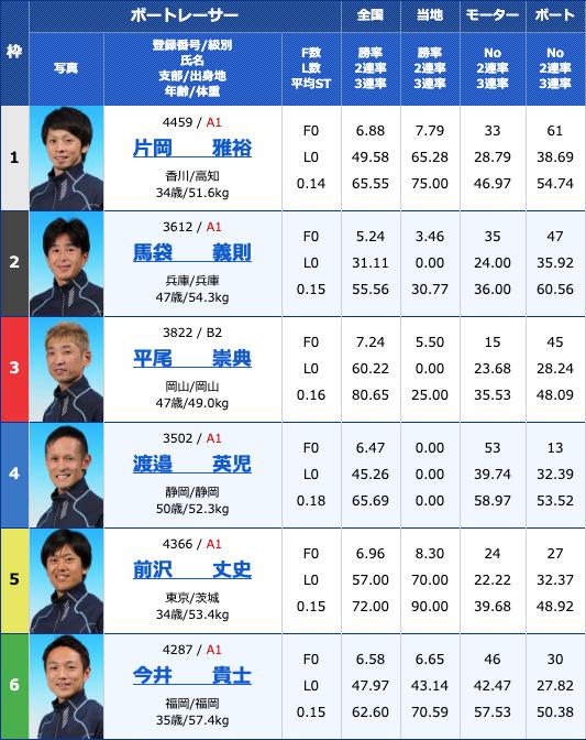 2020年3月11日丸亀競艇香川県中部広域競艇事業組合 51周年記念 初日12Rの買い目
