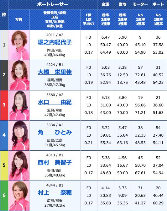 2020年3月18日若松G3オールレディースJALカップ初日10Rの買い目