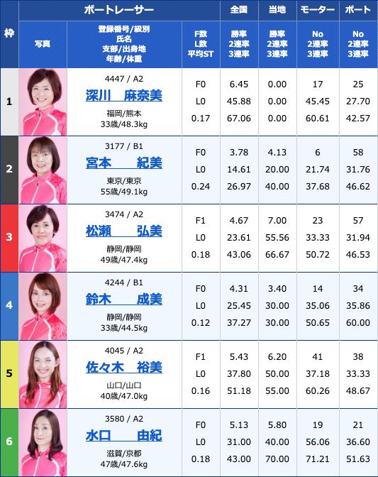 2020年3月19日若松G3オールレディースJALカップ2日目10Rの買い目
