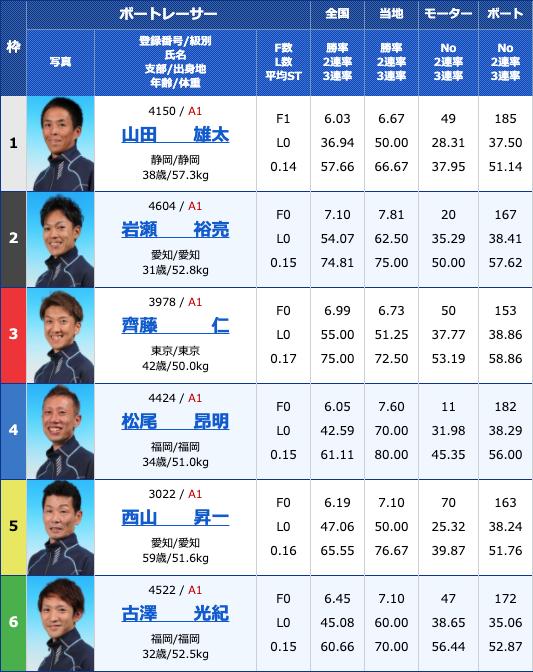 2020年3月27日多摩川巧者決定戦第15回澤乃井カップ最終日12Rの出走表