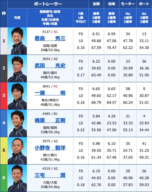 2020年3月30日丸亀Bカードメンバー大感謝祭 日本トーター杯初日10Rの出走表