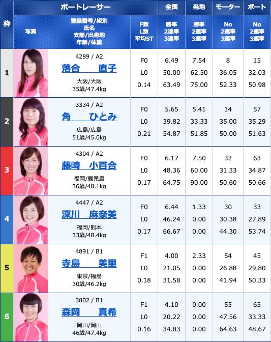 2020年3月30日丸亀Bカードメンバー大感謝祭 日本トーター杯初日11Rの出走表