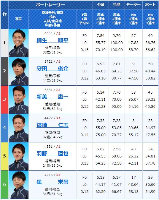 2020年3月5日若松競艇G3シャボン玉石けん杯初日12Rの出走表