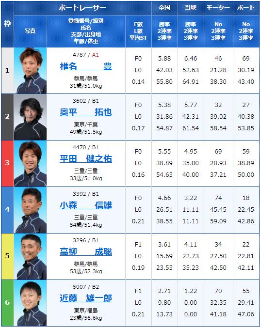 2020年3月6日桐生競艇第31回日本MB選手会会長杯3支部ガチ対決シリーズ初日6Rの出走表