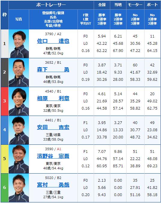 2020年3月6日桐生競艇第31回日本MB選手会会長杯3支部ガチ対決シリーズ初日8Rの出走表