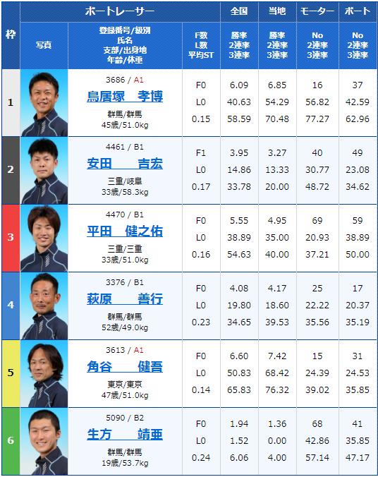2020年3月9日桐生競艇第31回日本MB選手会会長杯3支部ガチ対決シリーズ初日8Rの出走表