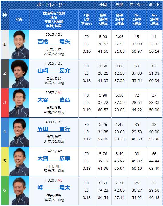2020年3月10日徳山競艇G3防長交通杯争奪戦3日目10Rの出走表