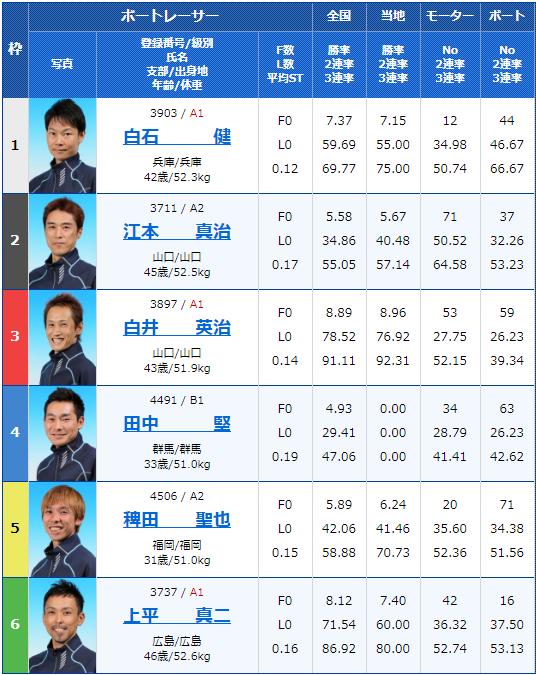 2020年3月10日徳山競艇G3防長交通杯争奪戦3日目12Rの出走表