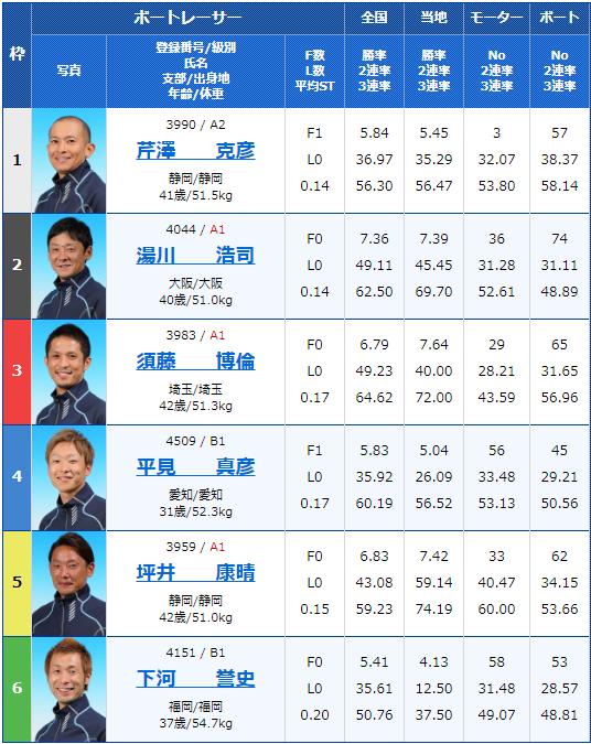 2020年3月24日浜名湖G3SUZUKI スピードカップ5日目11Rの出走表