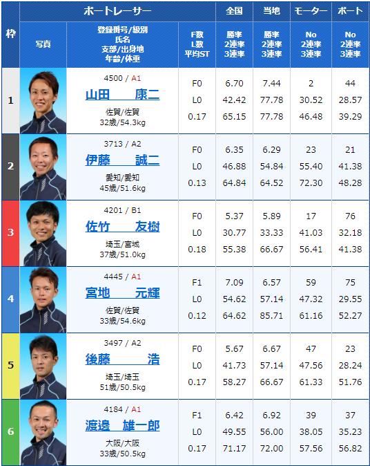 2020年3月24日浜名湖G3SUZUKI スピードカップ5日目12Rの出走表