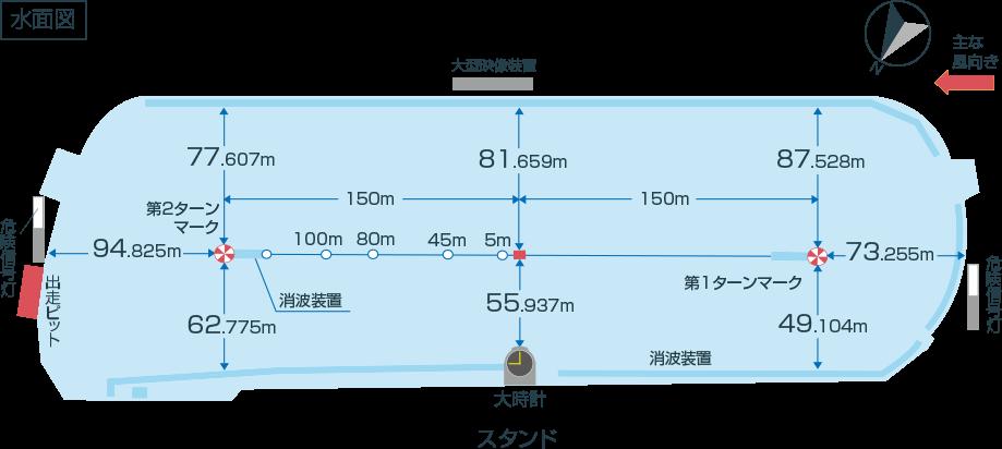 尼崎競艇場の広さや水面特等