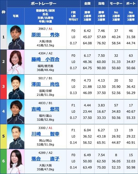 20204月1日丸亀Bカードメンバー大感謝祭 日本トーター杯3日目10Rの出走表
