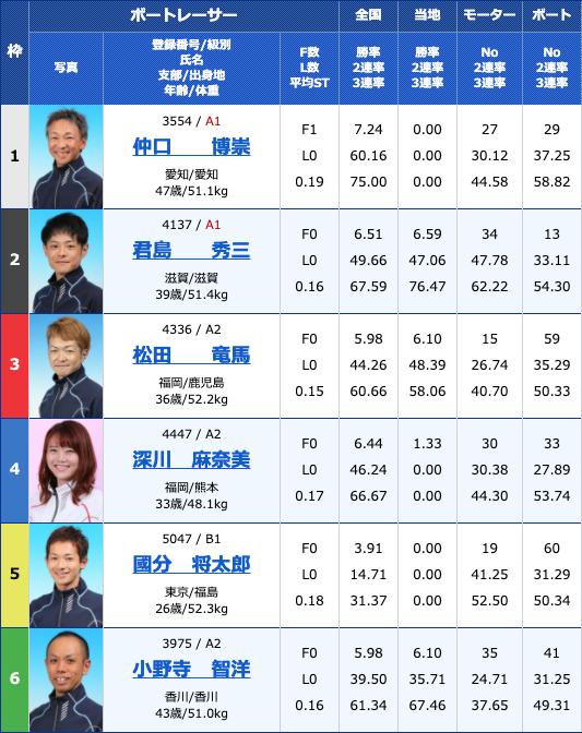 20204月1日丸亀Bカードメンバー大感謝祭 日本トーター杯3日目11Rの出走表