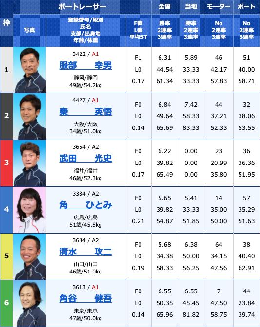 20204月1日丸亀Bカードメンバー大感謝祭 日本トーター杯3日目12Rの出走表