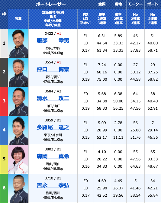 2020年4月3日丸亀日本トーター杯最終日11Rの出走表