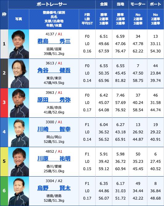 2020年4月3日丸亀日本トーター杯最終日12Rの出走表