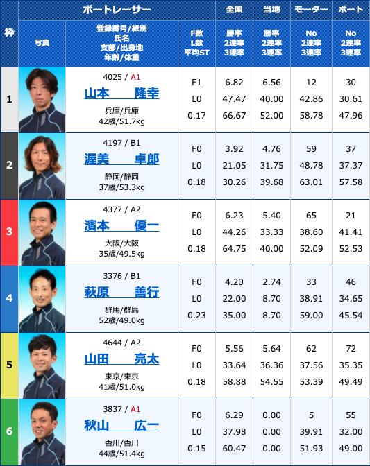 【浜名湖競艇予想(4/9)】ビクトリーカップ(2020)3日目の買い目はコレ!