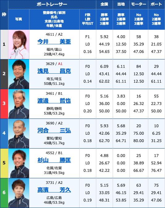 2020年4月10日住之江競艇予想ういちとイッチーの大阪フルスイングカップ初日10Rの出走表