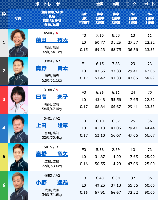 2020年4月10日住之江競艇予想ういちとイッチーの大阪フルスイングカップ初日11Rの出走表
