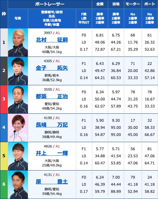 2020年4月10日住之江競艇予想ういちとイッチーの大阪フルスイングカップ初日12Rの出走表