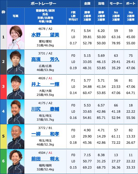 2020年4月13日住之江競艇予想ういちとイッチーの大阪フルスイングカップ最終日10Rの出走表