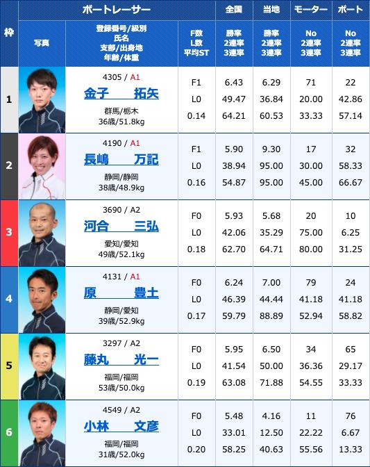2020年4月13日住之江競艇予想ういちとイッチーの大阪フルスイングカップ最終日11Rの出走表