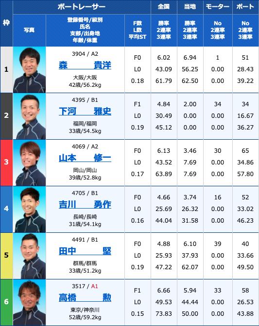 2020年4月17日浜名湖サンケイスポーツ杯初日10Rの出走表