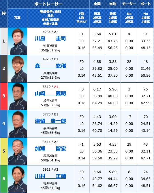 2020年4月17日浜名湖サンケイスポーツ杯初日11Rの出走表