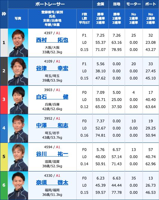 2020年4月17日浜名湖サンケイスポーツ杯初日12Rの出走表
