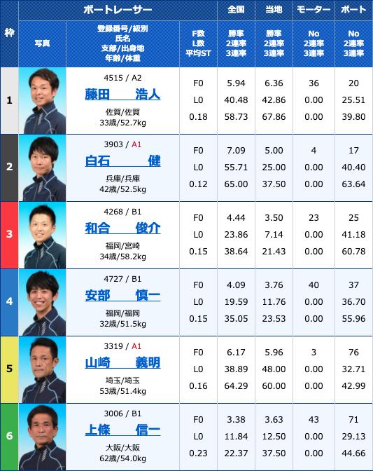 2020年4月18日浜名湖サンケイスポーツ杯2日目10Rの出走表