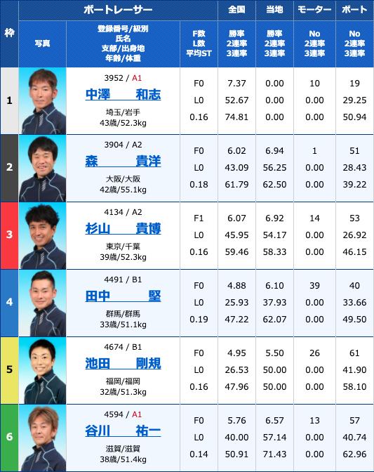 2020年4月18日浜名湖サンケイスポーツ杯2日目12Rの出走表