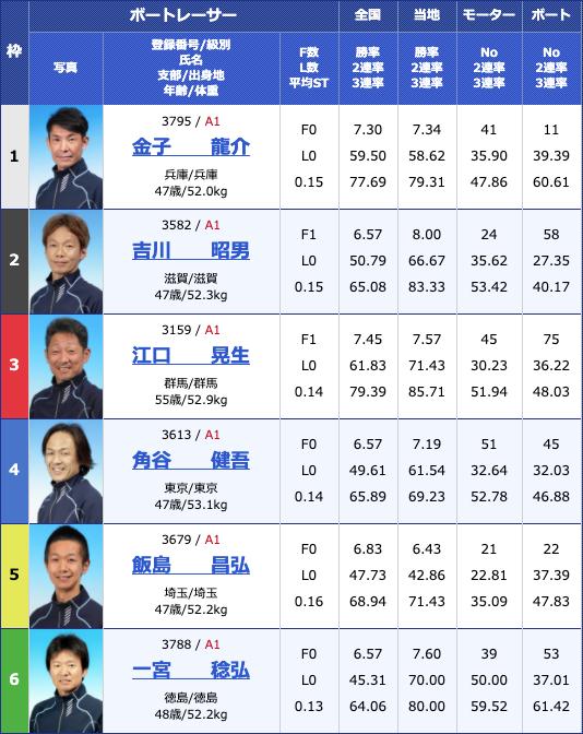 2020年4月21日津G1マスターズチャンピオン初日10Rの出走表