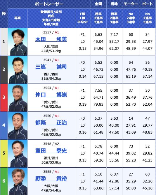 2020年4月21日津G1マスターズチャンピオン初日11Rの出走表