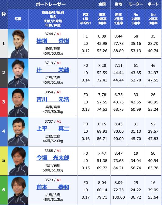 2020年4月21日津G1マスターズチャンピオン初日12Rの出走表